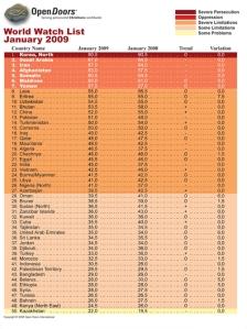 world-watch-list-2009