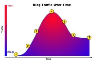 blog-traffic2