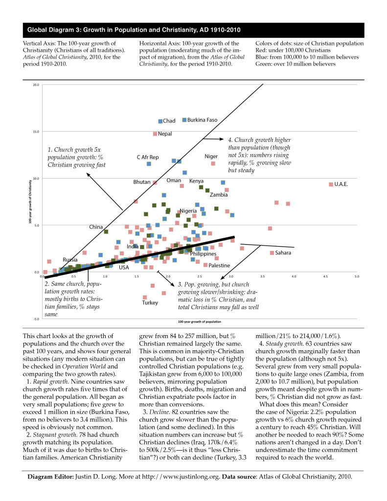 Global Diagram 3 - Growth in population and Christianity, AD 1910-2010