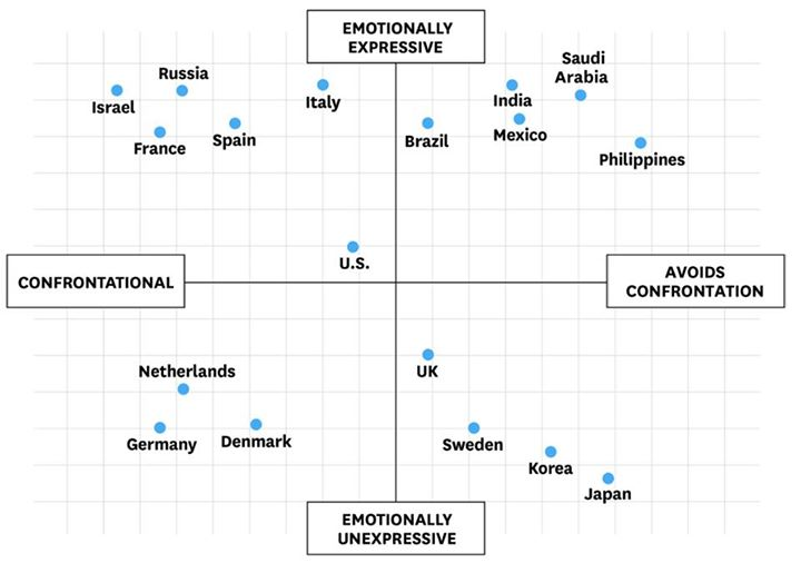 countries by expressiveness and confrontationality