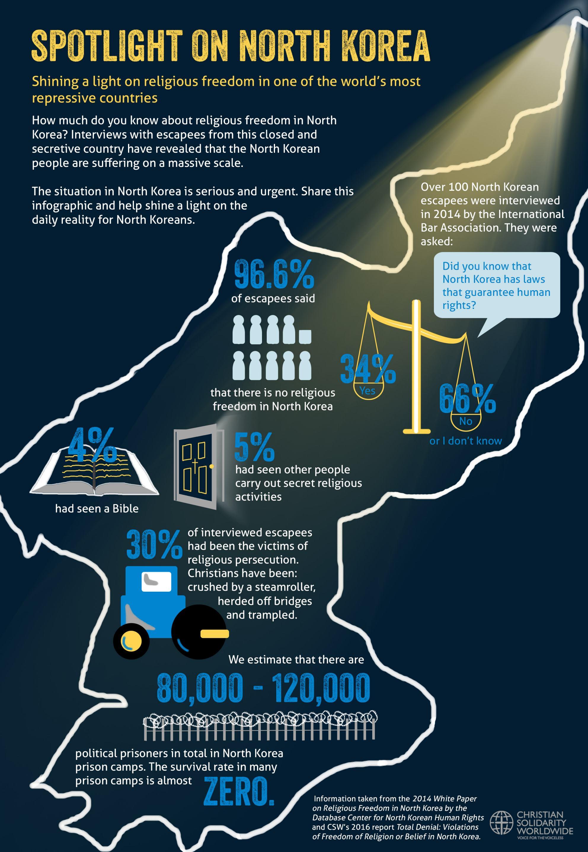 north-korea-infographic